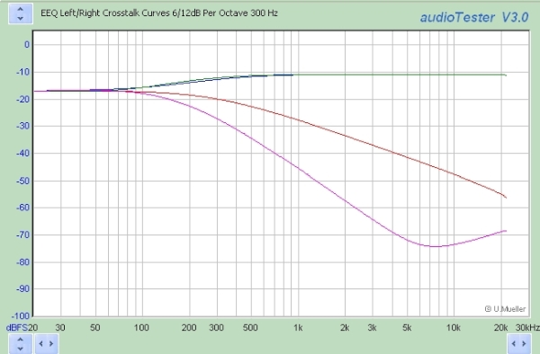 Elliptic Response Curve